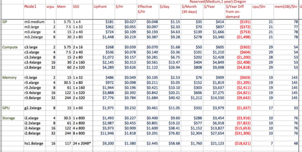 Ec2 Pricing Spreadsheet In Aws Ec2 Price Worksheet  My Missives