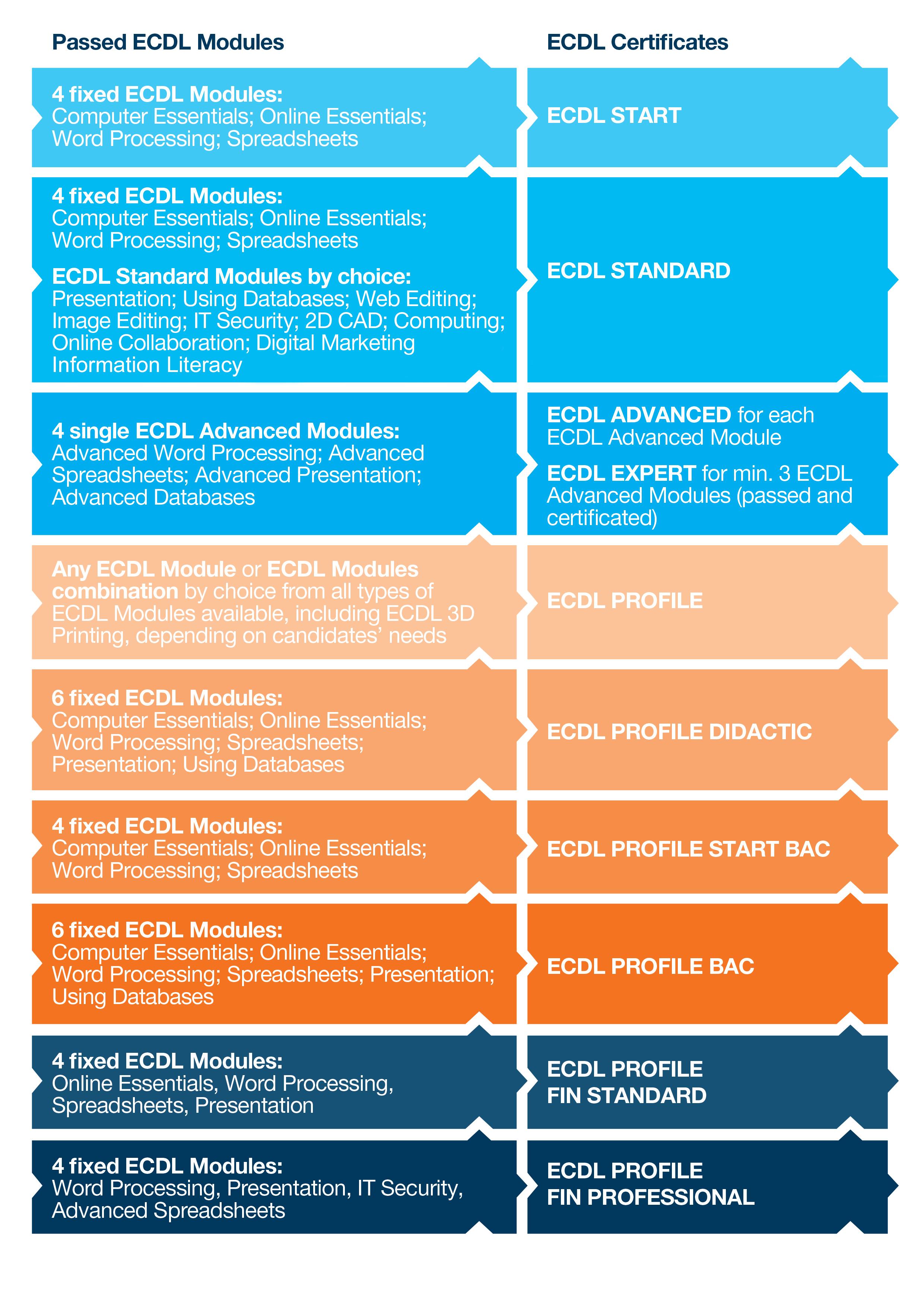 Ecdl Spreadsheet Test With Ecdl Programmes • Ecdl  Romania