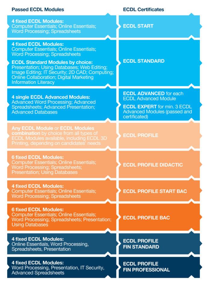Ecdl Spreadsheet With Regard To Ecdl Programmes • Ecdl  Romania