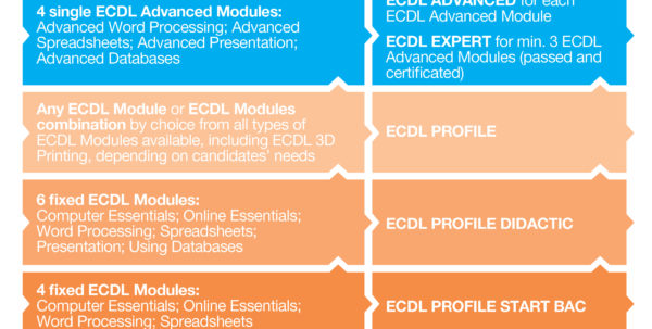Ecdl Spreadsheets Throughout Ecdl Programmes • Ecdl  Romania