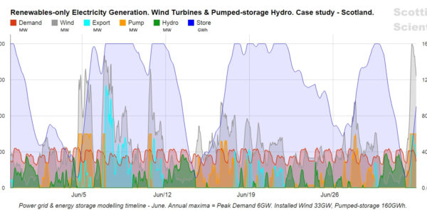 Electrical Maximum Demand Spreadsheet For Modelling Of Wind And Pumpedstorage Power – Scottish Scientist