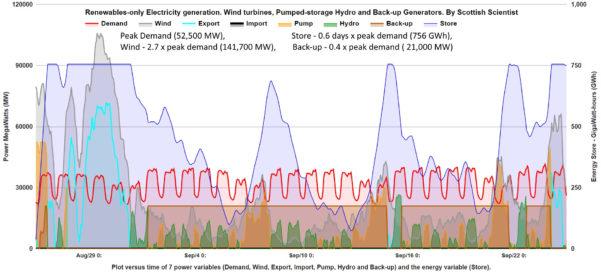 Electrical Maximum Demand Spreadsheet Inside Modelling Of Wind And Pumpedstorage Power – Scottish Scientist