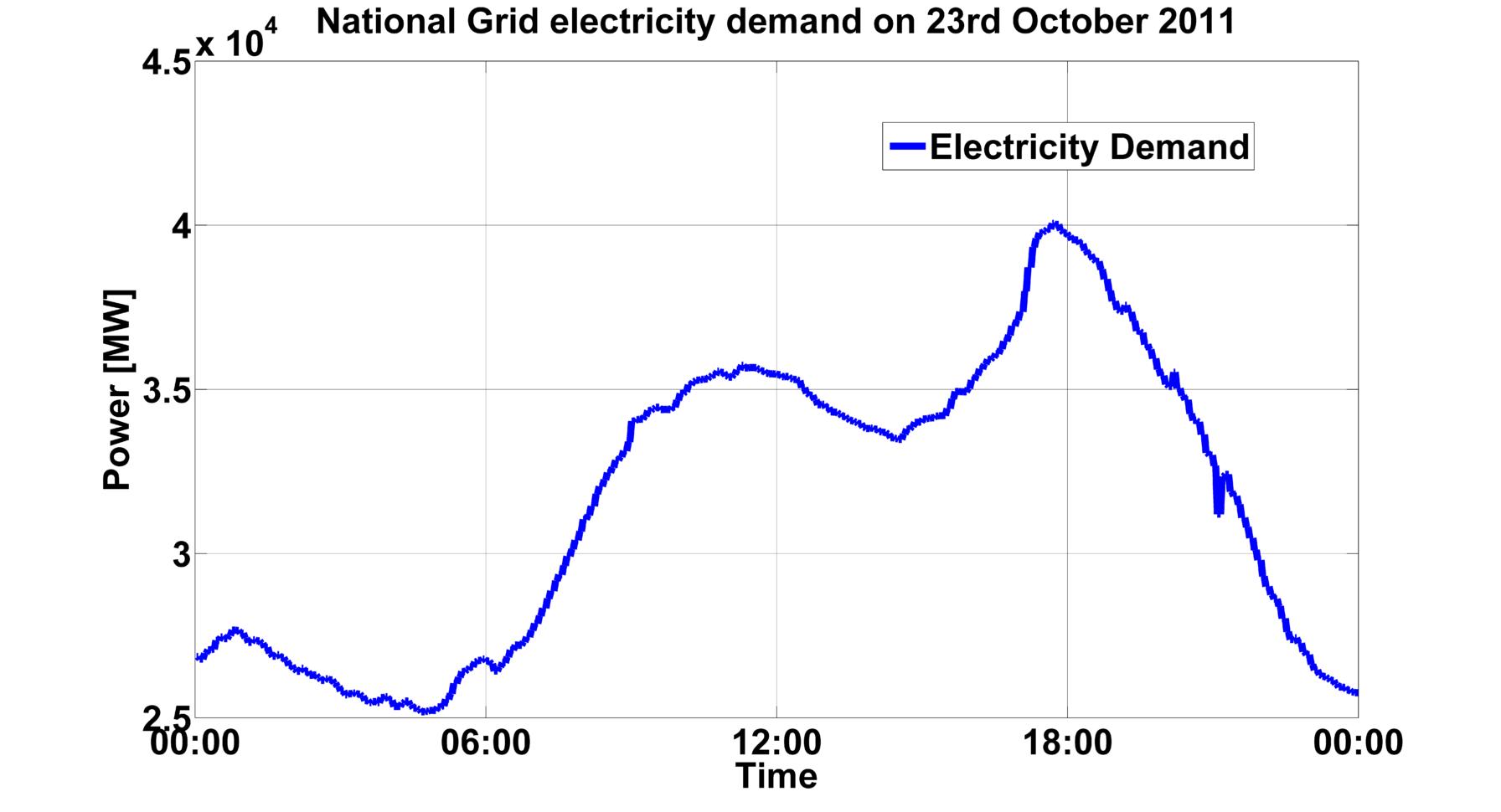Electrical Maximum Demand Spreadsheet Pertaining To The Grid 2025 Challenge  Data  University Of Glasgow