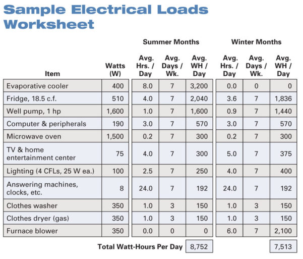 Electrical Panel Load Calculation Spreadsheet Throughout Electrical Plan With Load Schedule  Wiring Diagram