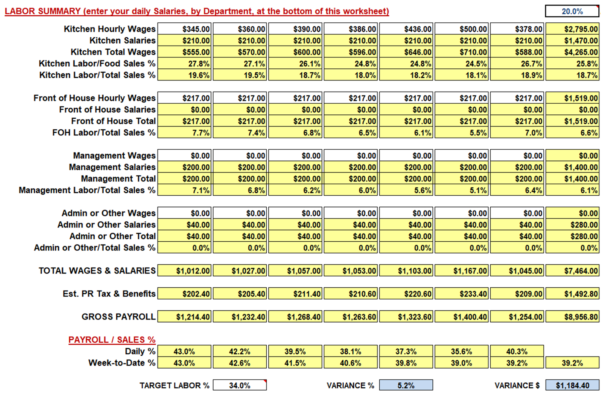 Employee Labor Cost Spreadsheet In Restaurant Weekly Sales And Labor Workbook/spreadsheet