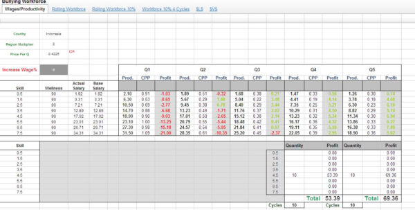 Employee Productivity Spreadsheet Within Bullying In An Industry : For The Unscrupulous Gm  Published