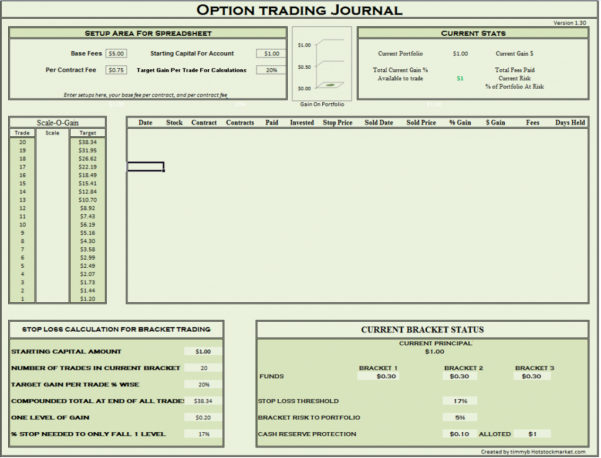 Employee Stock Option Excel Spreadsheet Intended For Example Of Options Trading Journal Spreadsheet Download Tracker Two