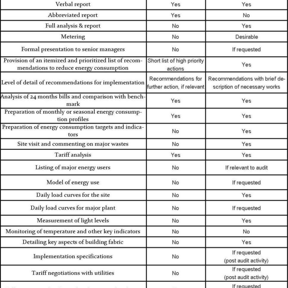 Energy Audit Excel Spreadsheet With Regard To Sample Home Energy Audit Report Pdf Excel Spreadsheet Grdc School