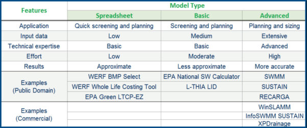 Epa Tanks Spreadsheet For Green First Approach For Wet Weather Programs