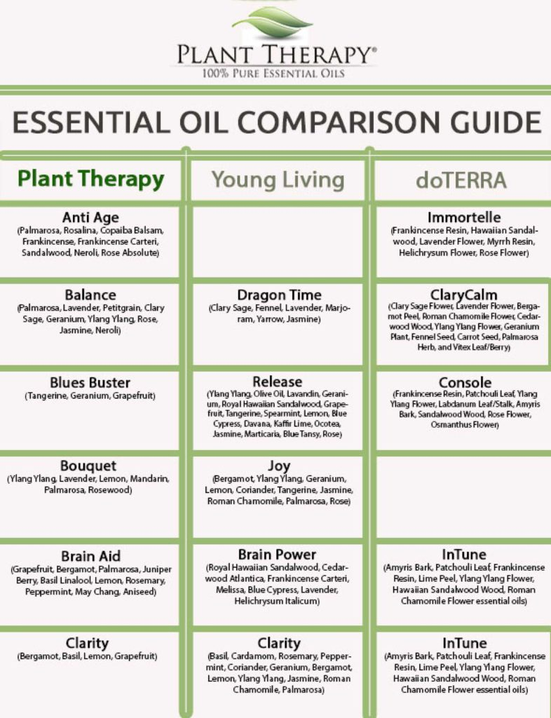 Essential Oil Inventory Spreadsheet Throughout New Car Comparison Spreadsheet And How To Store Essential Oils What