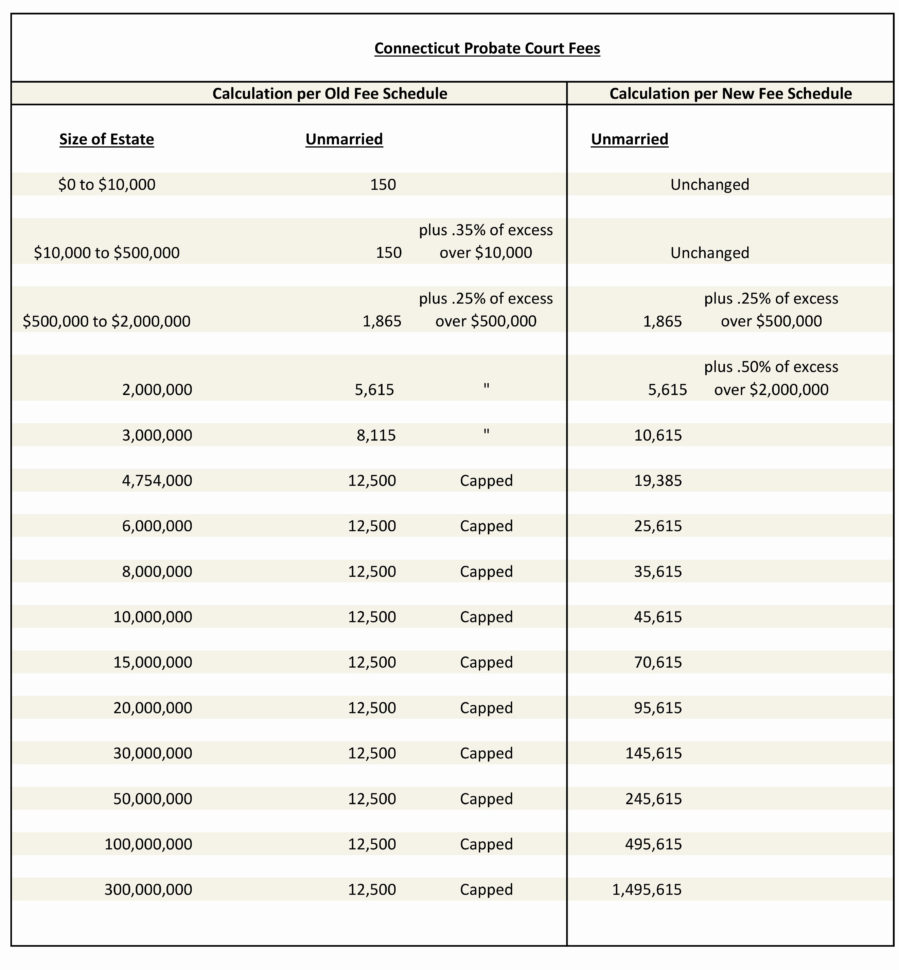 Estate Accounting Spreadsheet Within Estate Accounting Spreadsheet Free Spreadsheet How To Make A