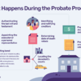 Estate Executor Spreadsheet Throughout What Happens During Probate? A Stepbystep Guide