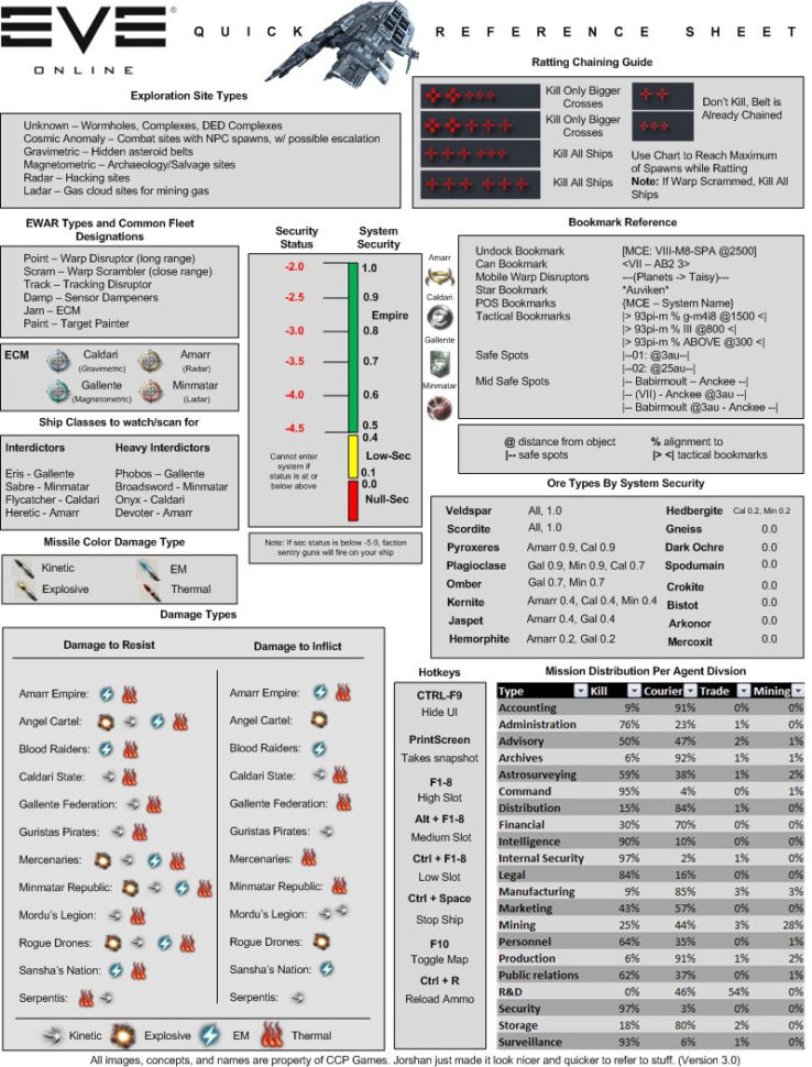 Eve Online Excel Spreadsheet Throughout Jester's Trek: Game Of Spreadsheets