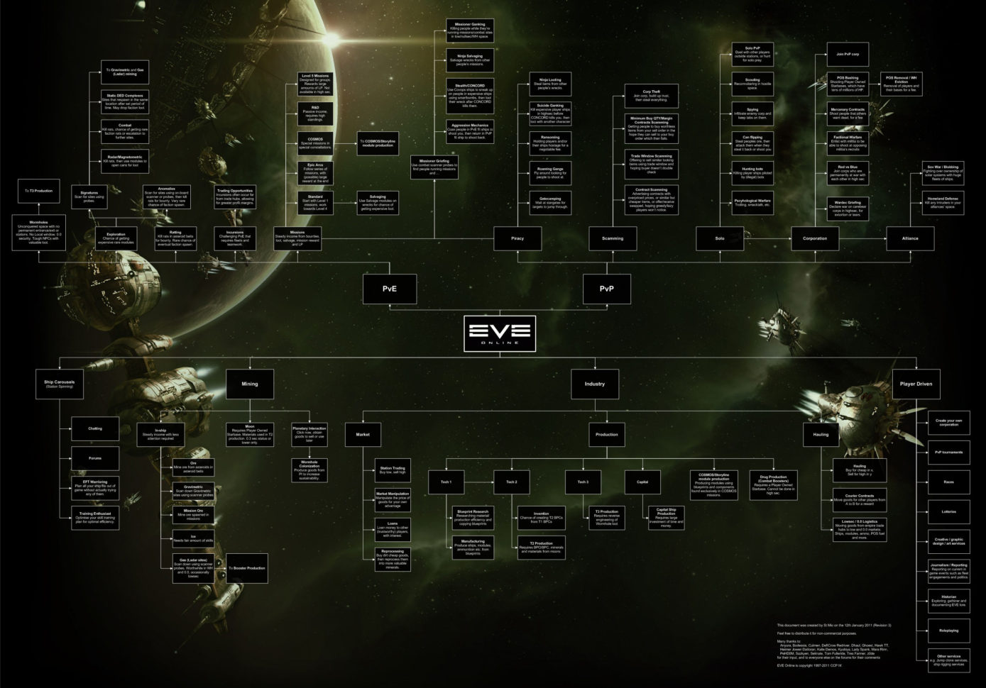 Eve Online Excel Spreadsheet With Regard To How I Learned To Love Spreadsheets In Space  Blog.lmorchard