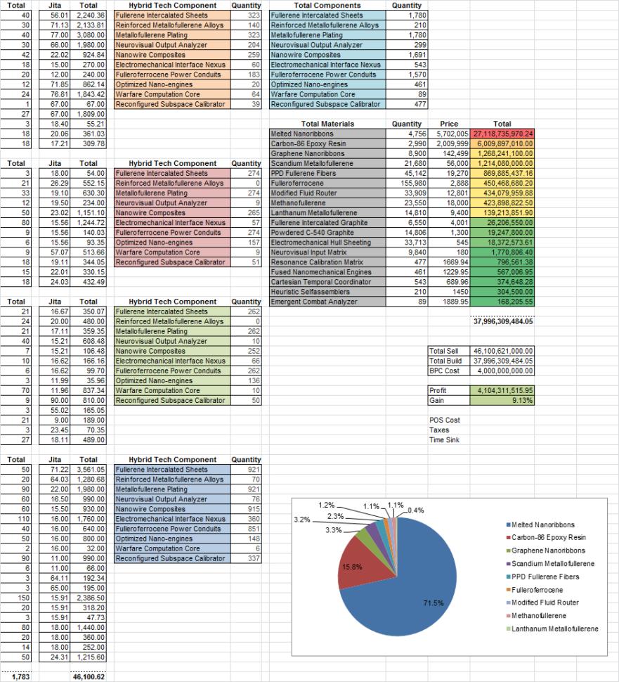 Eve Online Excel Spreadsheet With Regard To Spreadsheet  K162Space