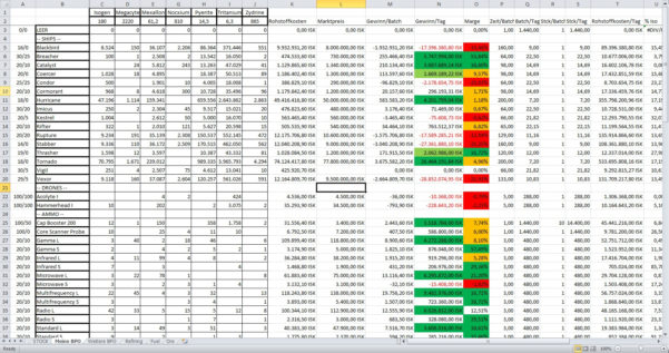 Eve Online Excel Spreadsheet With Spreadsheets In Space Pt1: Numbers And What They Tell Us  Event Horizon