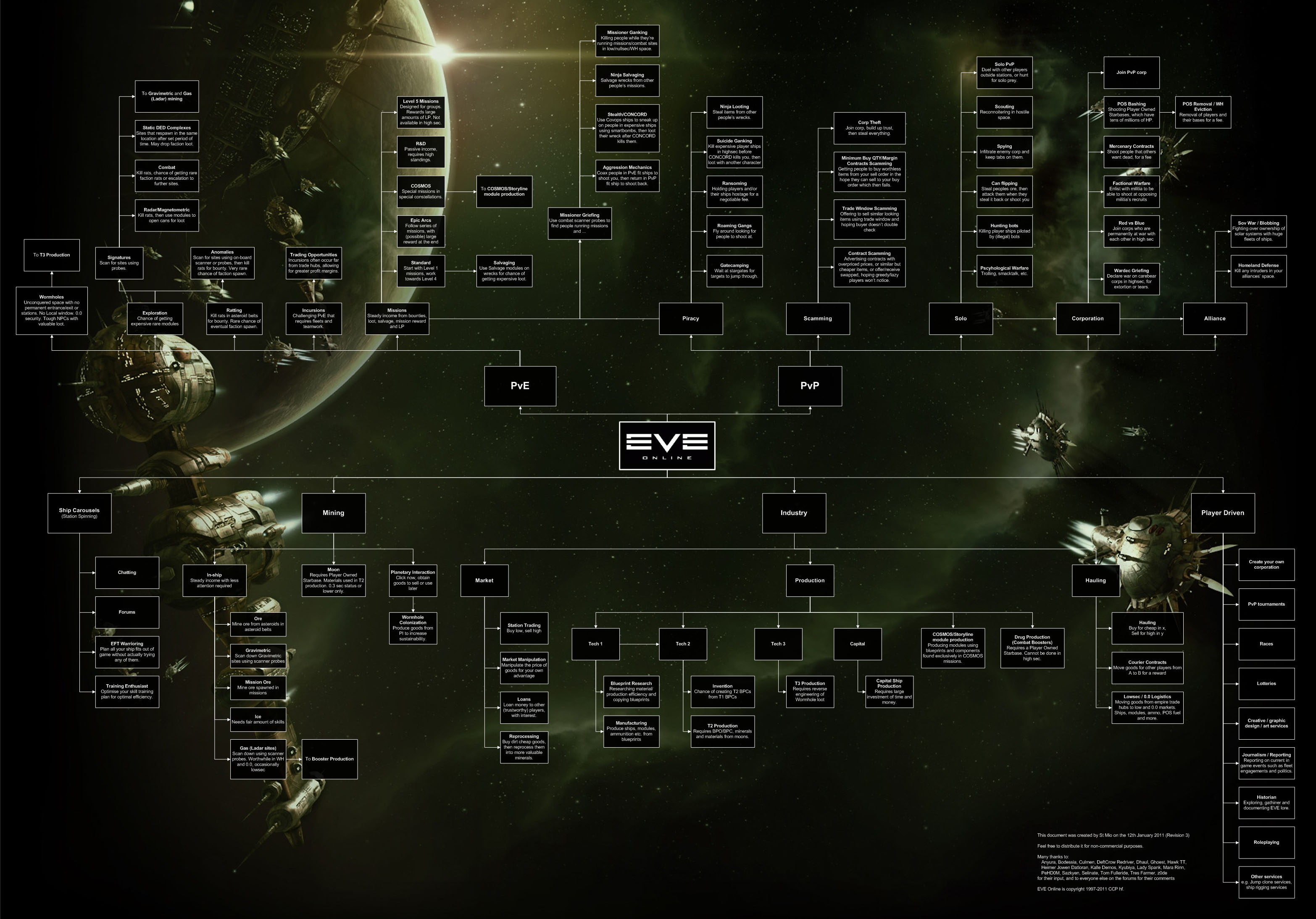 Eve Online Mining Spreadsheet Inside How I Learned To Love Spreadsheets In Space  Blog.lmorchard