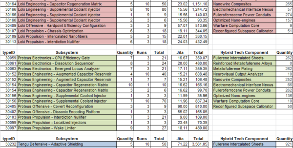 Eve Online Mining Spreadsheet Intended For Do You Want To Build A Sabre? : Eve