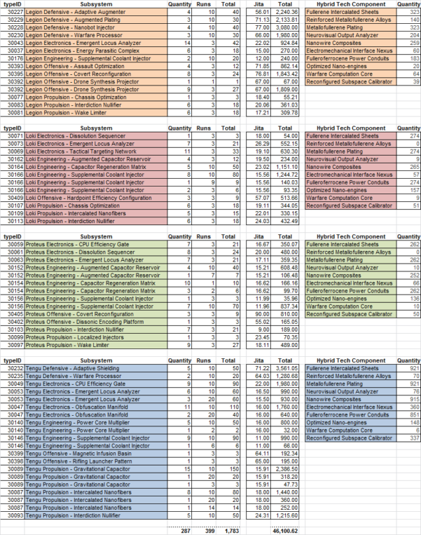 Eve T2 Production Spreadsheet Inside Do You Want To Build A Sabre? : Eve