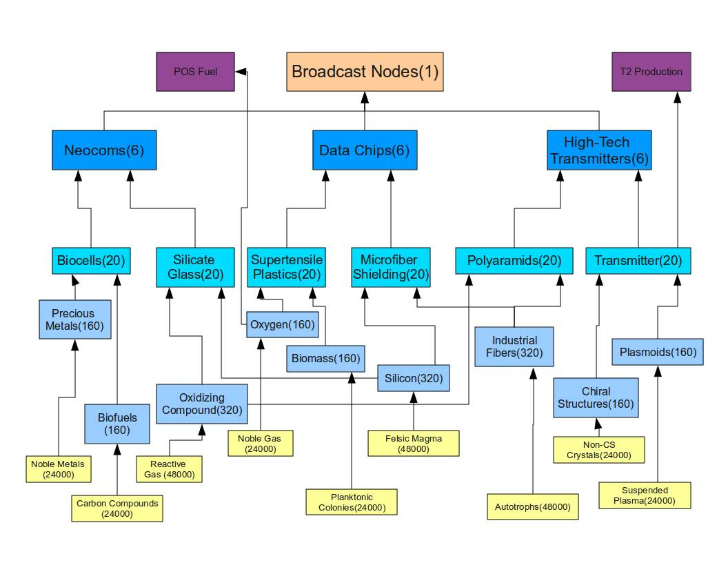 Eve T2 Production Spreadsheet Inside Planetary Commodities  Uniwiki