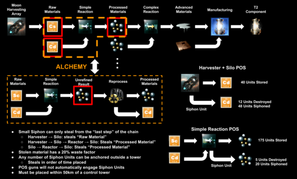 Eve T2 Production Spreadsheet Throughout Prosper: An Eve Online Tool Development Blog: December 2013