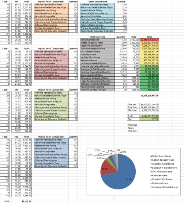 Eve T2 Production Spreadsheet Throughout Spreadsheets In Space  K162Space