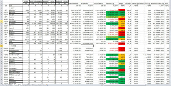 Eve T2 Production Spreadsheet With Event Horizon  An Industrialists Blog