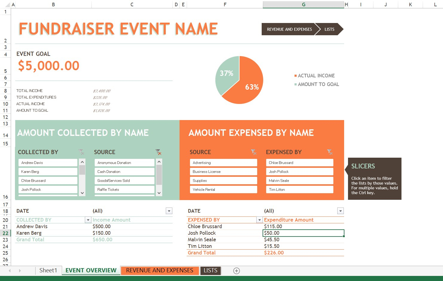 Event Budget Spreadsheet Inside Fundraiser Tracking Spreadsheet Fundraising Event Budget Template