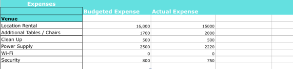 Event Budget Spreadsheet Inside How To Create Your Event Budget  Endless Events