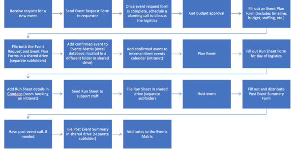 Event Management Spreadsheet Inside Event Management Processes