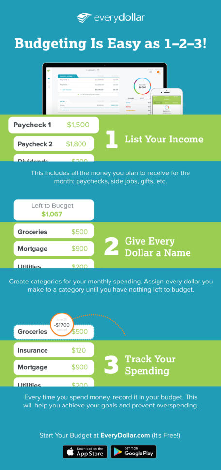 Every Dollar Spreadsheet Within How To Budget Without A Spreadsheet