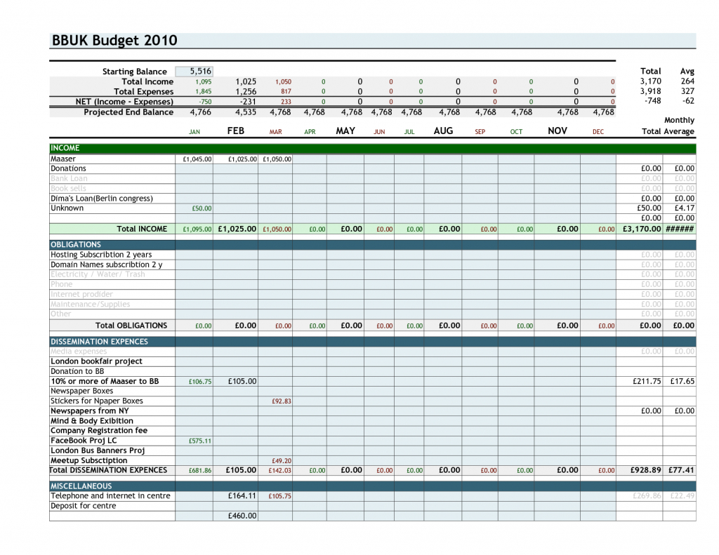 Example Of A Household Budget Spreadsheet Pertaining To Samples Of Budget Spreadsheets Sample Monthly Excel Spreadsheet