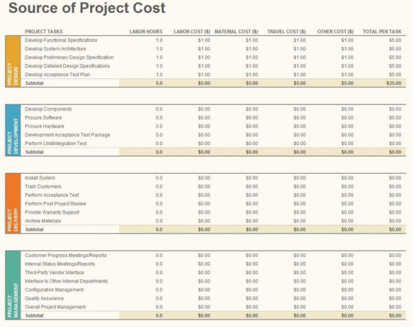 Example Of A Project Budget Spreadsheet Regarding Example Of Financial Planning Spreadsheet Free Simple Project Budget