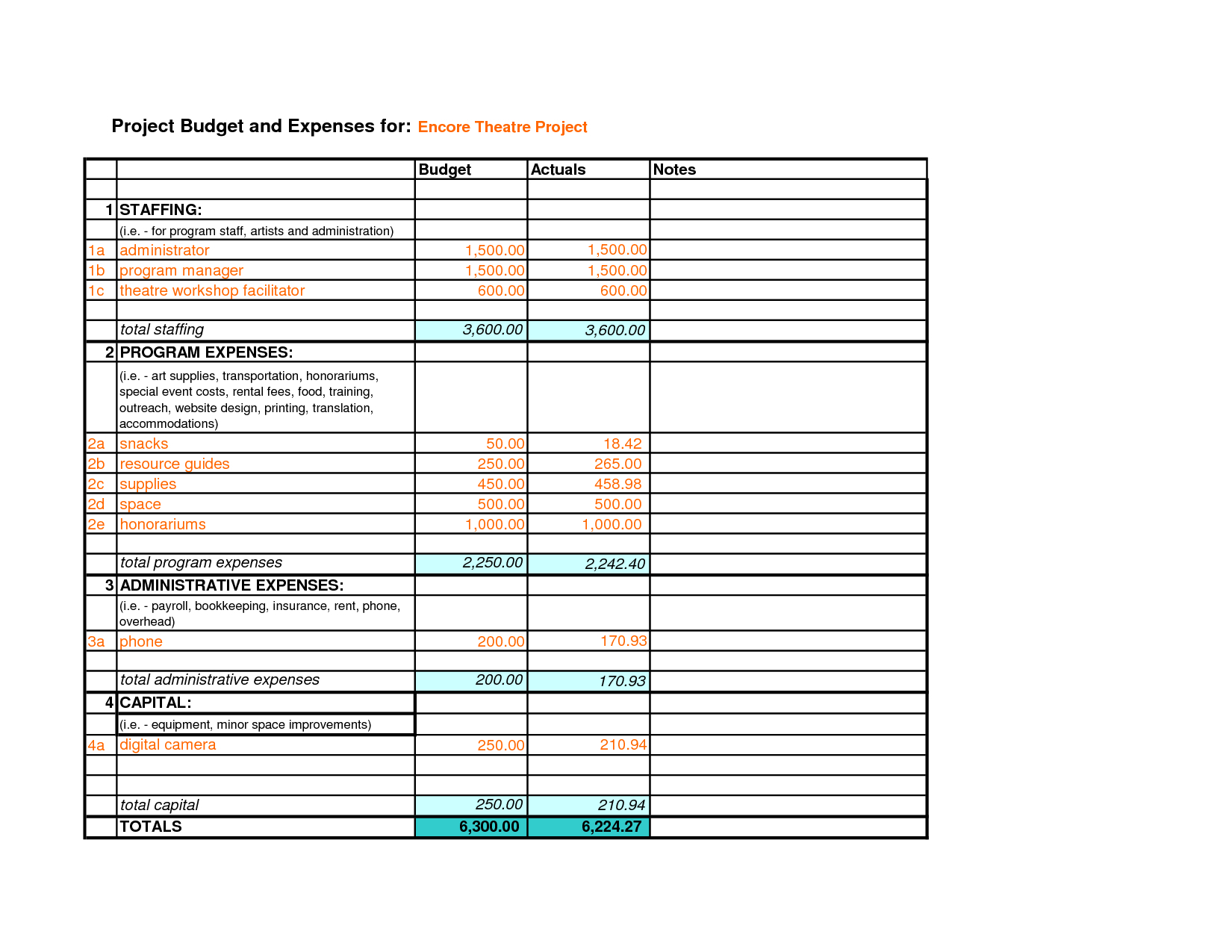 Example Of A Project Budget Spreadsheet Throughout Sample Of A Budget Sheet Example In Excel Spreadsheet On For