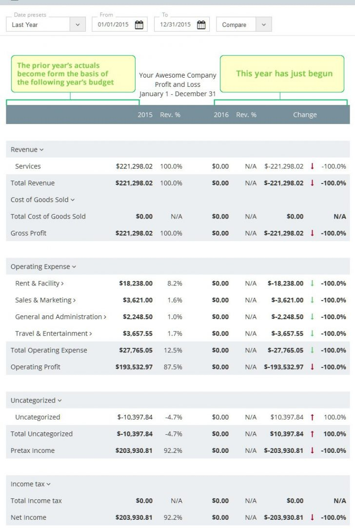 Example Of Business Budget Spreadsheet Intended For Profit Loss Statement1 Example Of Business Budget Spreadsheet