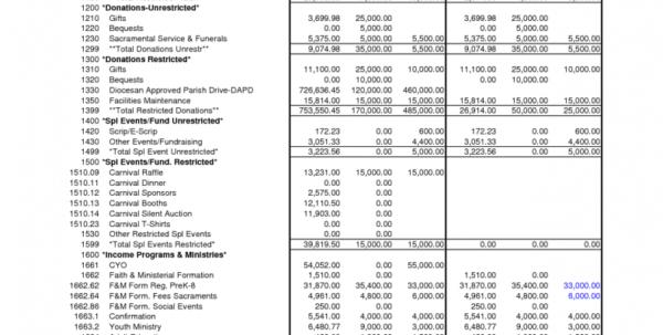 Example Of Church Budget Spreadsheet Pertaining To Church Budget Spreadsheet Sample Worksheet Example Templates Xls