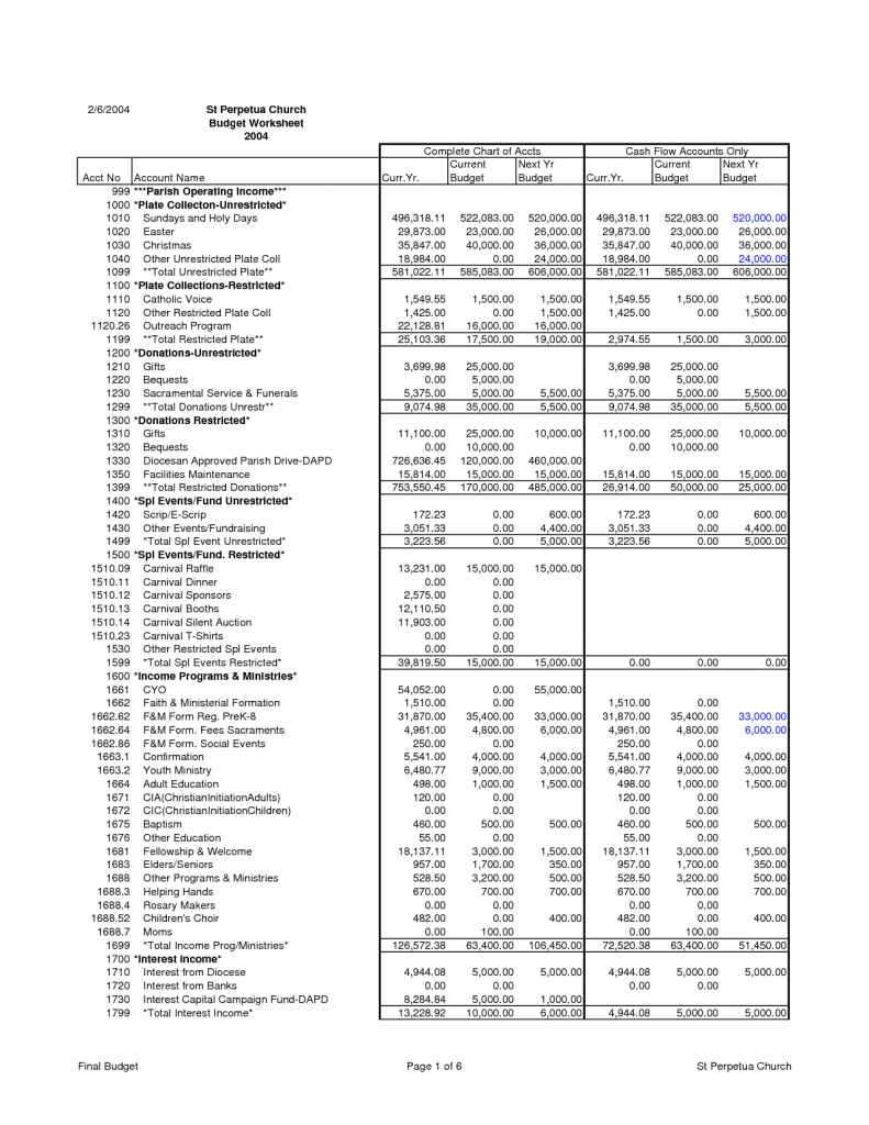 Example Of Church Budget Spreadsheet Pertaining To Church Budget Spreadsheet Sample Worksheet Example Templates Xls