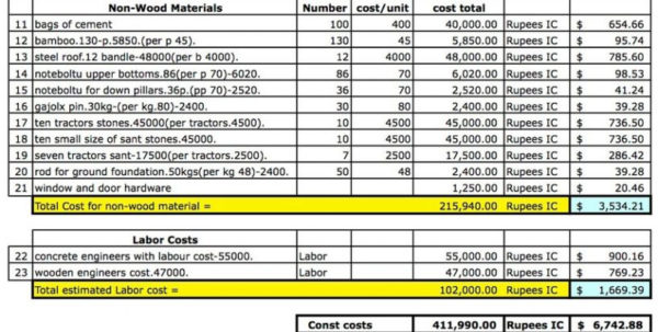 Excel Estimating Spreadsheet Templates For Estimating Spreadsheet Template Construction Estimatingheet