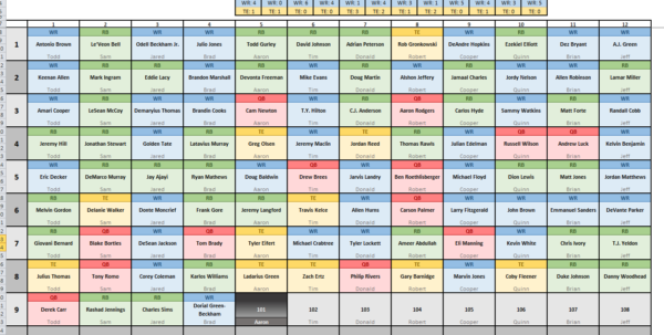 Excel Football Predictions Spreadsheet Intended For Daily Fantasy Football Spreadsheet