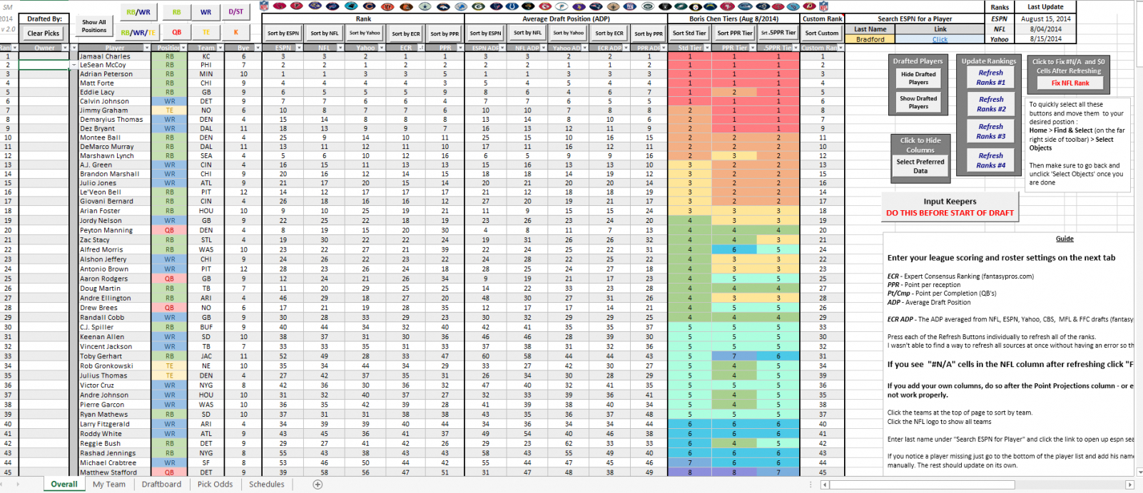 Excel Football Spreadsheet In Excel Spreadsheet Template Fantasy Football Draft Auction  Askoverflow