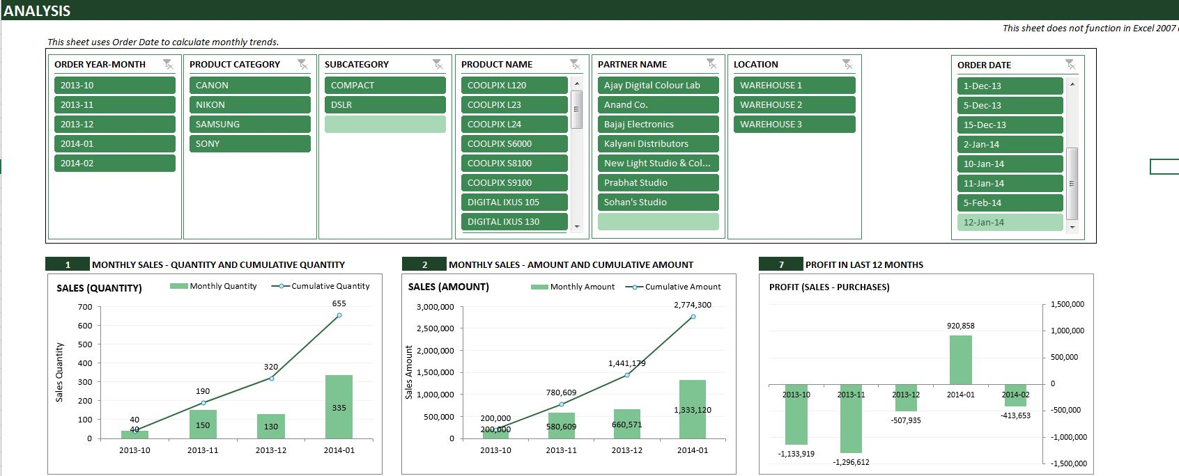Excel Sales Analysis Spreadsheet Throughout Excel Template For Inventory Control Retail And Sales Manager
