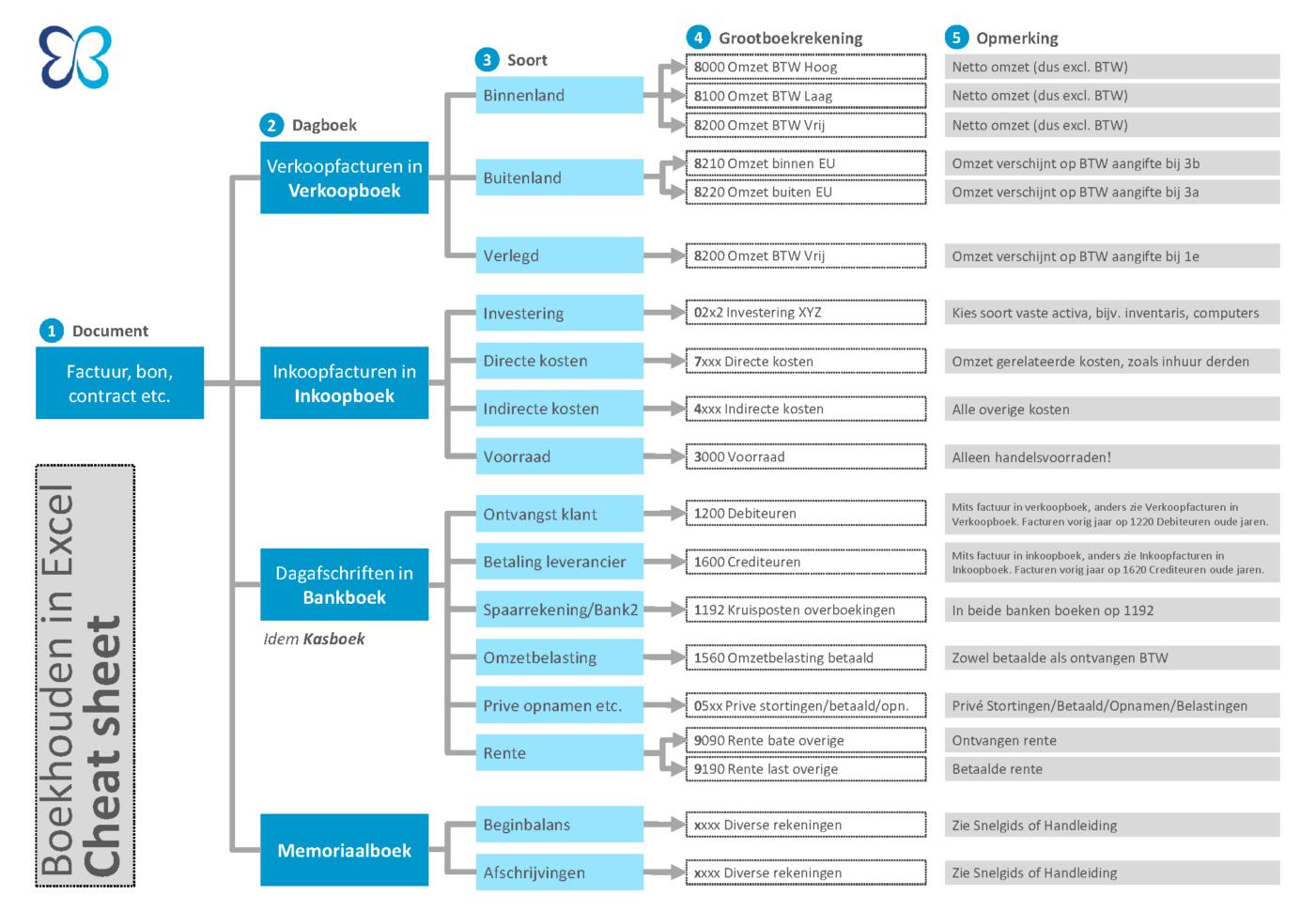 Excel Spreadsheet Boekhouden Inside Cheat Sheet Voor Boekhouden In Excel  Boekhouden In Excel