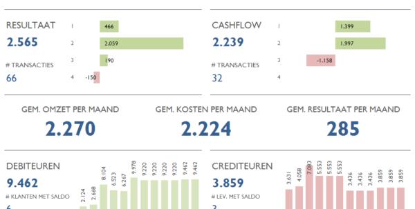 Excel Spreadsheet Boekhouden Pertaining To Infographic Van Boekhouden In Excel  Urenregistratie In Excel