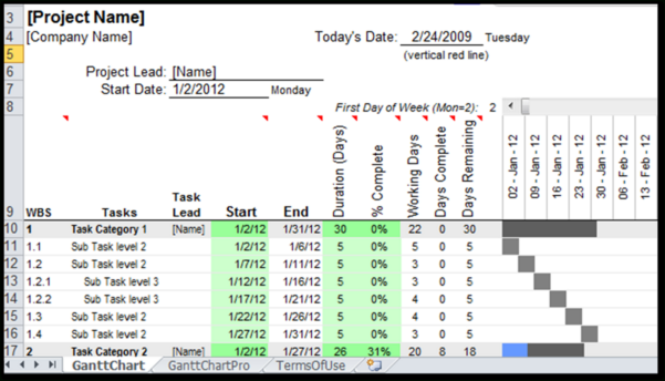 Excel Spreadsheet Charts Within Gantt Chart Template For Excel 2010 Luxury Process Map Free Download