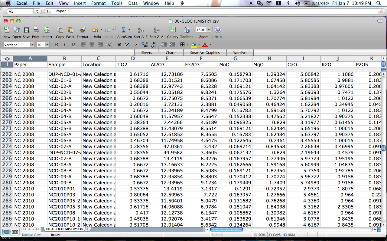 Excel Spreadsheet Data In Excel For Geochemistry  Runs With Rocks