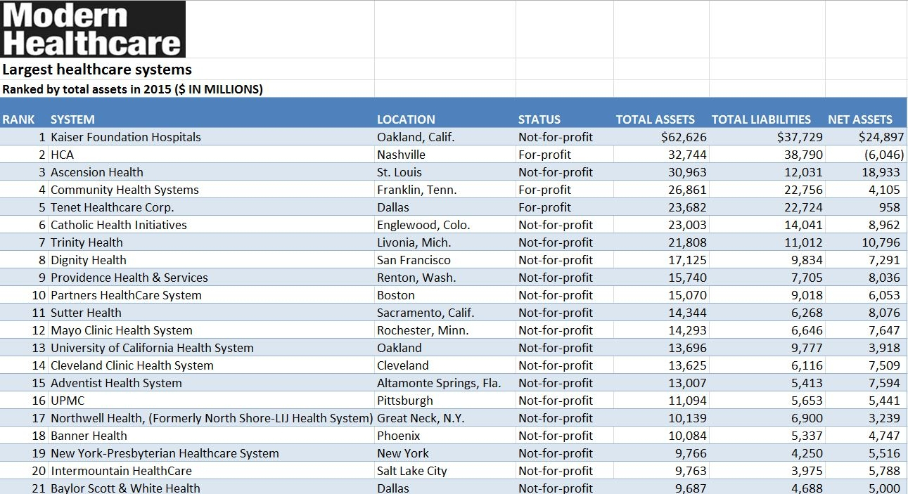 Excel Spreadsheet Database Inside Hospital Systems: 2016, Rankedtotal Assets Excel Spreadsheet