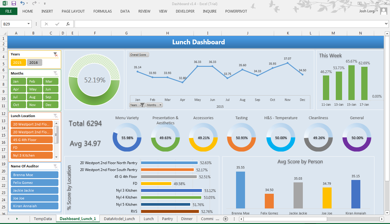 Excel Spreadsheet Design Service Pertaining To Excel Dashboards Design For Restaurant Service Qualityjosh Lorg