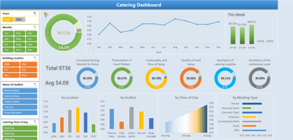 Excel Spreadsheet Design Service With Regard To Excel Dashboards Design For Restaurant Service Qualityjosh Lorg