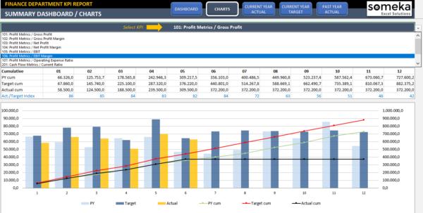 Excel Spreadsheet For Finances Regarding Finance Kpi Dashboard Template  Readytouse Excel Spreadsheet
