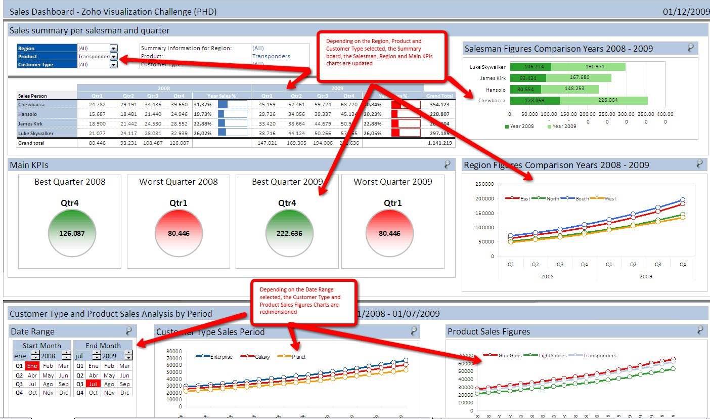 Excel Spreadsheet Maken Regarding Powerpivot Excel 2013 Dashboard Examples And Excel 2013 Dashboard